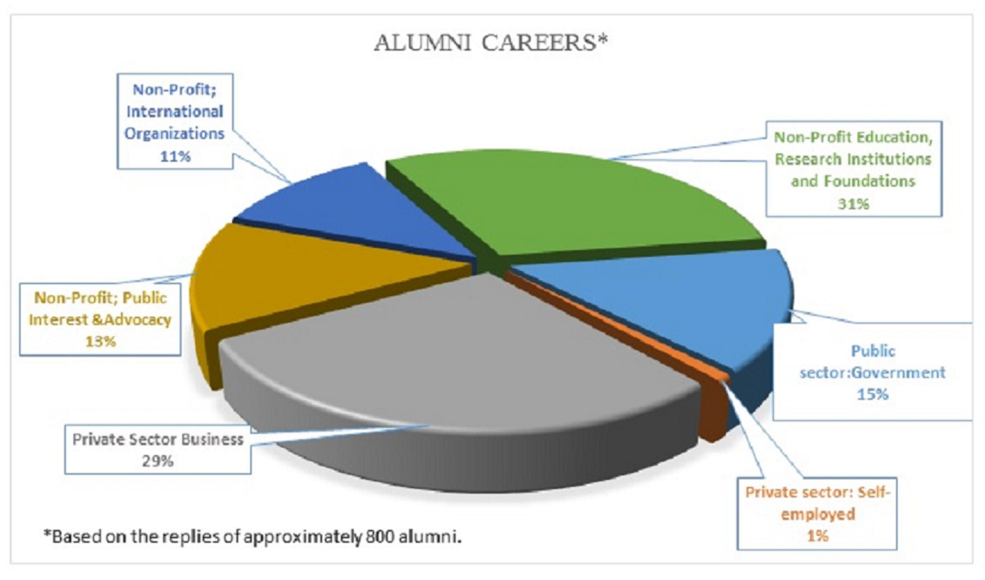 Alumni Careers  Department Of Political Science. Delaware Adult Education Social Media Release. Car Insurance Without License. Sales Application Engineer Media And Obesity. Ez Storage South Bowie Online Language Course. Solar Energy Management Pay With Mobile Phone. Paypal Corporate Phone Number. Best Marketing Automation Software. Growth Of Internet Advertising